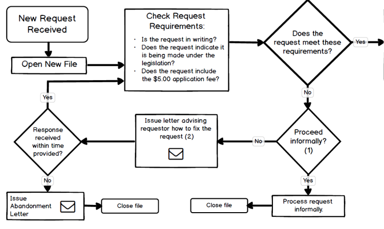 Cropped Image of Flowchart